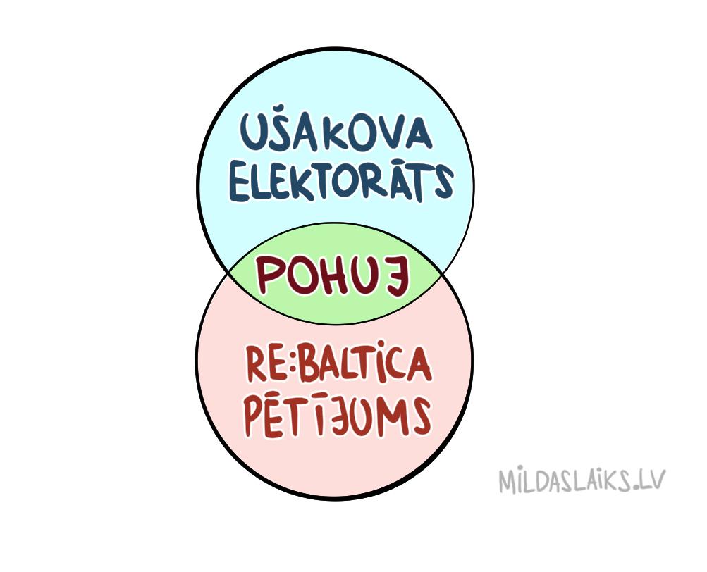Diagramma_reBaltica